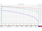 Свинцово-кислотный тяговый гелевый аккумулятор RuTrike 6-EVF-32 (12V32A/H C3) - Фото 1