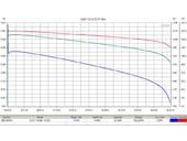 Свинцово-кислотный тяговый гелевый аккумулятор RuTrike 6-EVF-45 (12V45A/H C3) - Фото 1