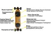 Электроскейтборд Armo Board Gen 2 (PRO LG 6.4Ah/25km +2PU) - Фото 7